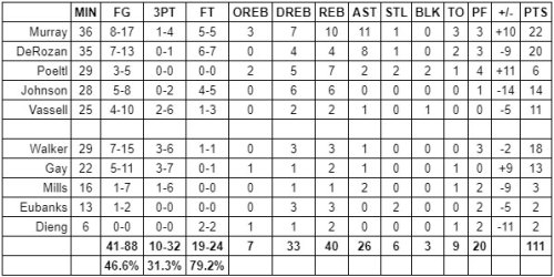 Grades: San Antonio Spurs at Miami Heat – Game #61