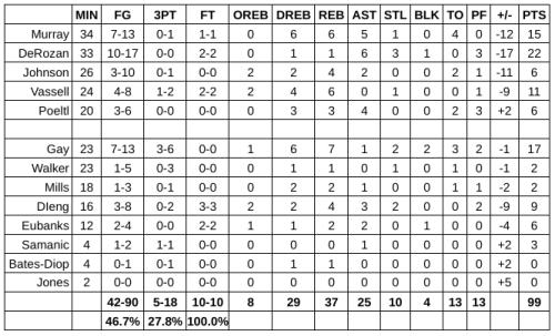 Grades: San Antonio Spurs at Utah Jazz – Game #64
