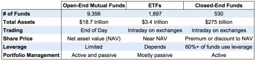 A Guide to Investing in Closed-end Funds (CEFs)