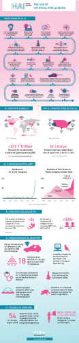Infographic: The Age of Artificial Intelligence