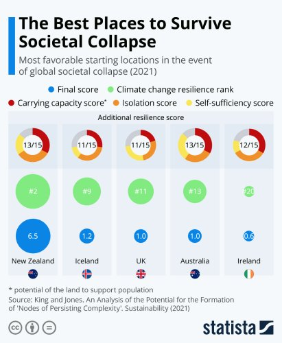 Infographic: The Best Places to Survive Societal Collapse