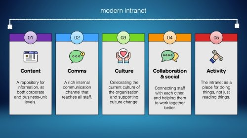 Explainer video: five purposes of modern intranets
