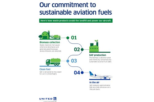 UA to lead industry switch to sustainable aviation fuel with global corporations, customers