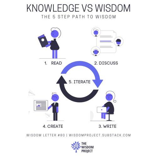 💡 Knowledge vs Wisdom