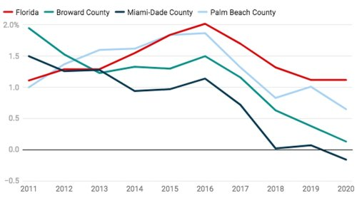 South Florida's population growth slowed sharply last year as deaths surged and people moved away, Census data shows