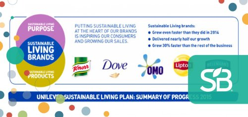 Sustainability Delivering Ever Faster Growth for Unilever