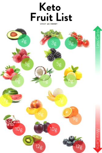 The 13 Best Fruits to Eat on a Keto Diet - Sweetashoney