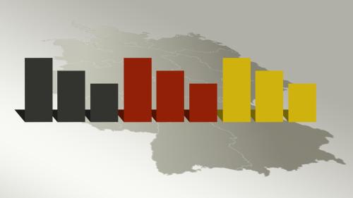 SPD vier Prozentpunkte vor der Union