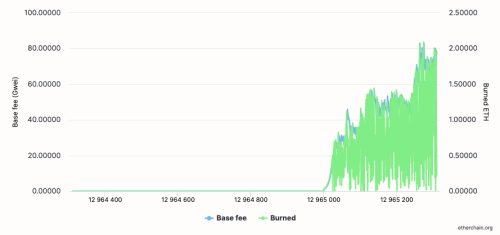 Here's how much ETH has already been burned due to EIP-1559
