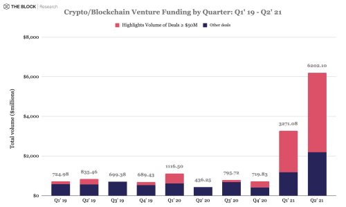 Crypto and blockchain venture funding soars during 2021's second quarter