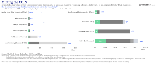 Here's how much $COIN executives at Coinbase sold last week
