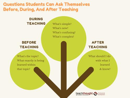 75 Questions Students Can Ask Themselves Before, During, And After Teaching