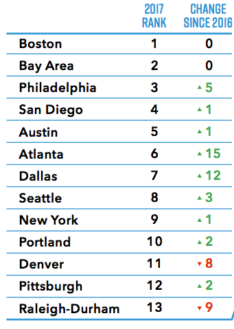 10 Most Innovative Cities in the US, Ranked