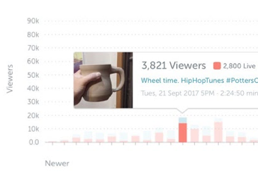 Twitter's live streaming app Periscope gets an analytics dashboard