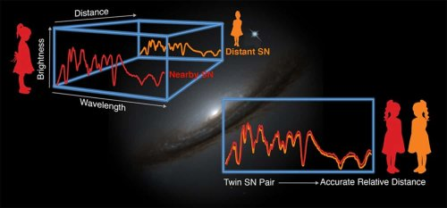Doubling the accuracy of measuring distances to supernova explosions