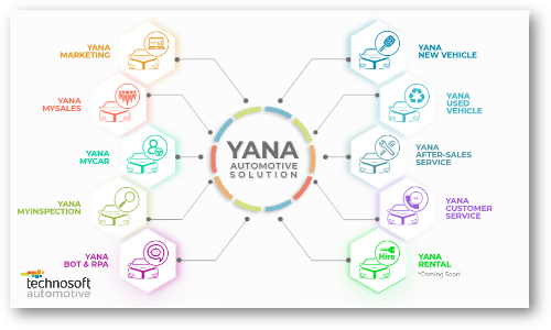 Yana Automotive Solution for Automotive Business Needs | Technosoft Automotive