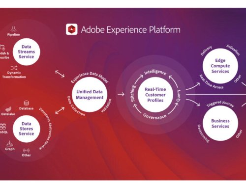 Adobe's Experience Cloud now incorporates AI and machine learning