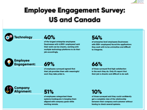 More than half of North American businesses believe their technology is inadequate