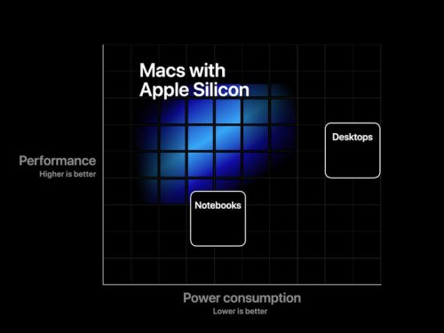 Apple's Silicon Macs wish list: 5 new features business pros need