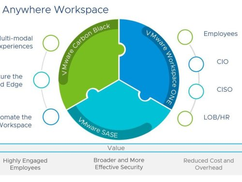 VMware announces new Anywhere Workspace tool to help businesses make remote work easier