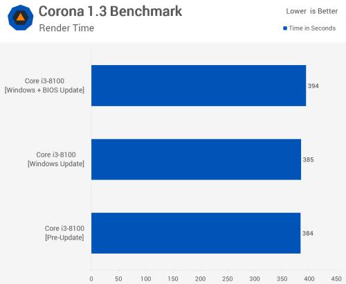 Patched Desktop PC: Meltdown & Spectre Benchmarked