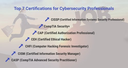 Grab two essential IT certifications on networking, information security and cybersecurity