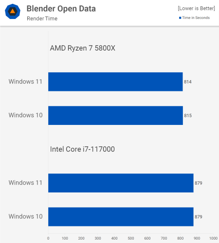 Windows 11 vs. Windows 10 Performance: Gaming and Applications