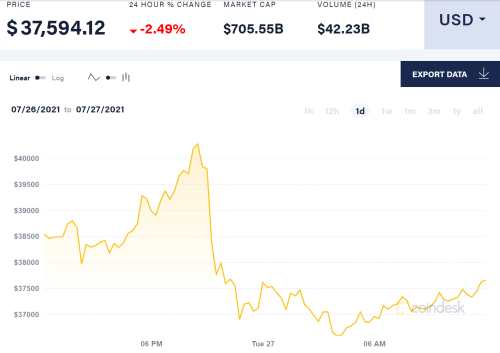 Bitcoin plunges after Amazon denies reports it will accept crypto as payment