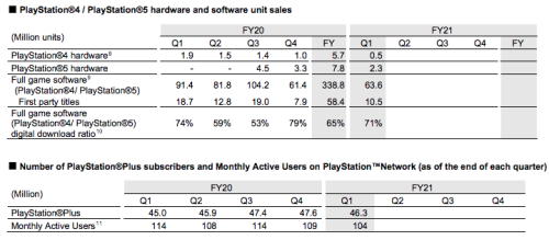 Sony blames the pandemic for decline in PlayStation Plus subscribers and users