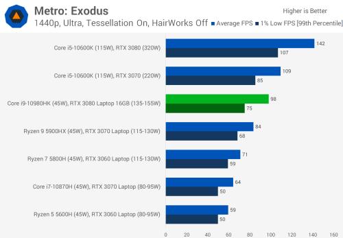 Nvidia GeForce RTX 3080 Laptop GPU Review