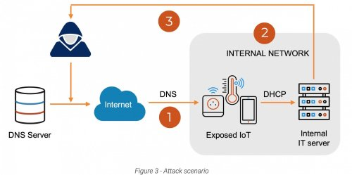 Over 100 million IoT devices and servers are vulnerable because of 20-year-old TCP/IP stacks