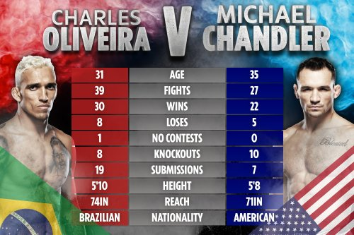 Michael Chandler vs Charles Oliveira: How rivals compare ahead of UFC 262