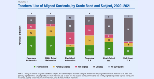 Just Having Standards Isn't Enough — Study Finds Teachers Use High-Quality Curricula in States That Actively Promote Them