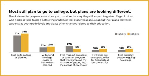 Delisle & Stanton: Students Say Supportive College and Career Pathways Kept Them Engaged Through COVID Shutdowns. How Schools Can Use Federal Funds to Help