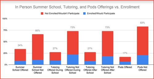 Analysis: Tutoring, Summer School, Pods — Survey Finds Parents Aren't So Thrilled About Most K-12 COVID Recovery Solutions on the Table