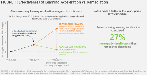 A Better Equation: New Pandemic Data Supports Acceleration Rather than Remediation to Make Up for COVID Learning Loss