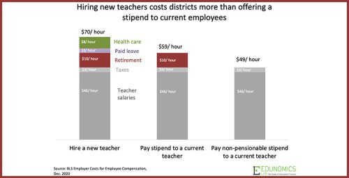 Analysis: By Paying Stipends to Schools' Teaching Staff, Districts Can Add Learning Time Without Breaking the Bank