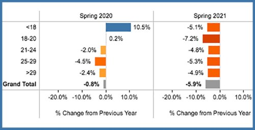 Spring Came, the Pandemic Improved, the Economy Got Stronger, But College Enrollment Numbers Actually Got Worse