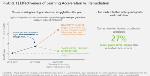 Sharma: Acceleration vs. Remediation, Closing the Achievement Gap, Keeping Academic Growth Going — Insights from Math Learning in the Pandemic