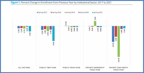 College Enrollment Continues to Plunge, Marking the Worst Single-Year Decline Since 2011