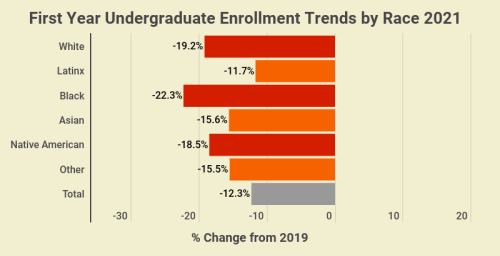 """""""No Signs of Recovery"""": 5 Alarming New Undergraduate Enrollment Numbers"""
