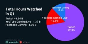 Twitch increases its distance from other streaming services