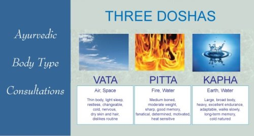 Ayurveda and Dosha Types - The Complete Herbal Guide