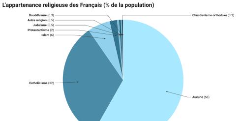 Quelle identité religieuse pour la France ?