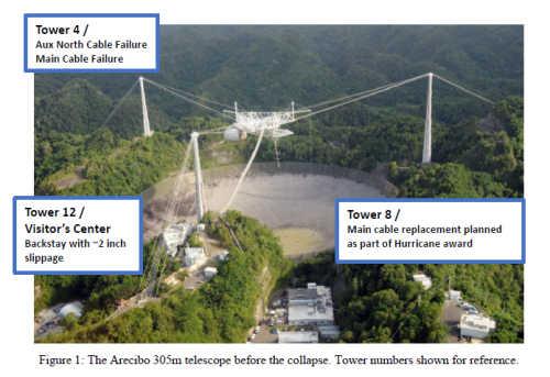 Rebuilding Arecibo Is So Essential That NASA and the Military May Get Involved