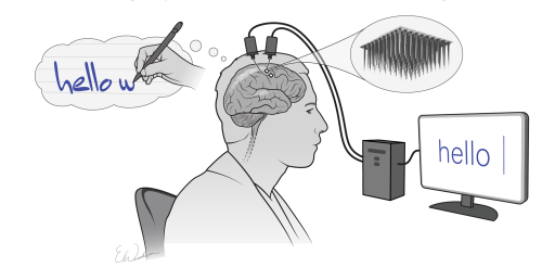 """New """"Mindwriting"""" AI Allows People With Paralysis to Write Stanford Researchers Develop a Brain-Computer Interface That Can Handwrite for People Using Their Thoughts"""