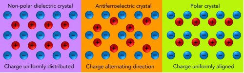 New Army Antiferroelectric Research Offers Breakthrough Energy Storage Potential