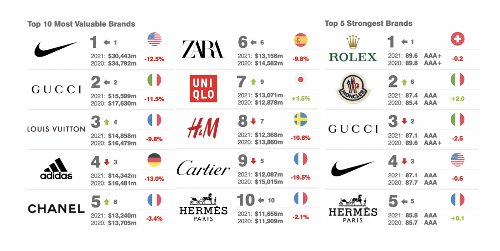 """Nike Tops Brand Finance's of Most Valuable Brands, Rolex Claims """"Strongest"""" Title"""