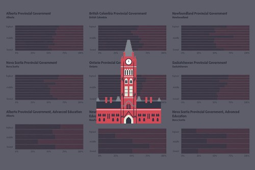 Explore the Power Gap in provincial governments