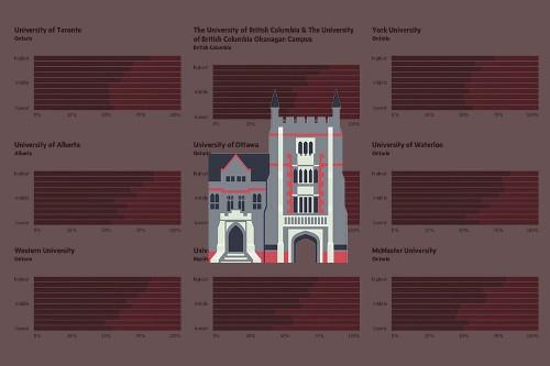 Explore the Power Gap in Canadian universities